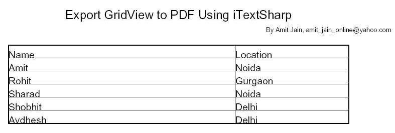 Generate pdf from html using itextsharp html