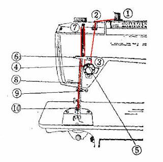 Como enhebrar la máquina de coser