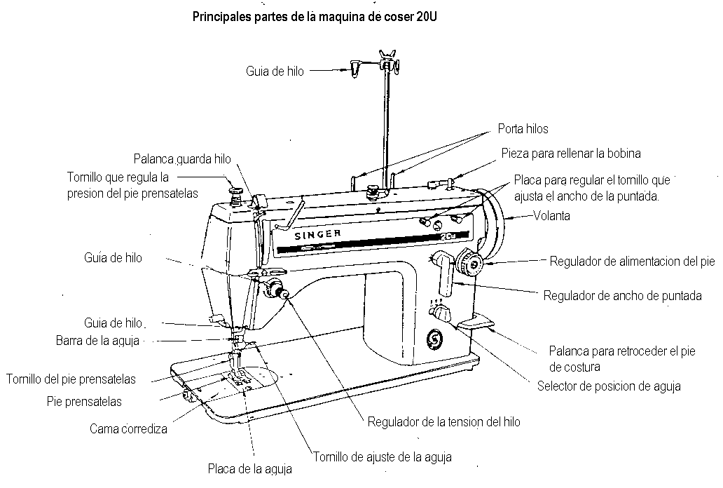 Partes de la máquina de coser Singer 20U