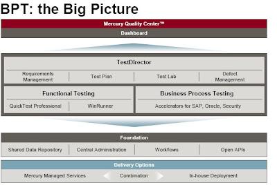 Test script Vs Business Component