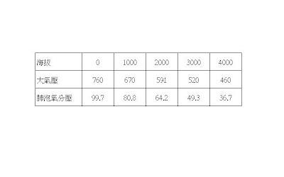 哈克單車錄: 高度與含氧量之關係