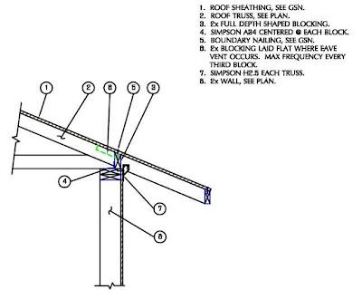 Kimball Engineering P C Eave Blocking