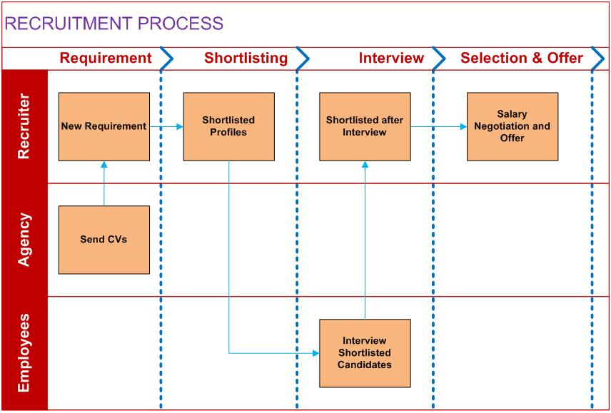Agile Information Technology: How to Prepare Cross
