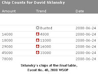 Sklansky's chips at the final table, Event No. 40, 2008 WSOP