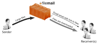 FILEMAIL GRATIS IN ITALIANO