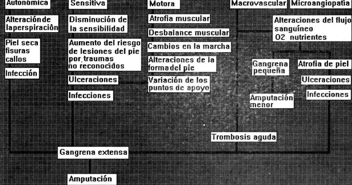 gangrena después de la amputación de la diabetes