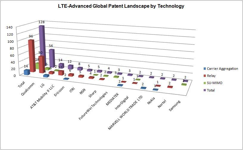 Innovation Frontline: LTE-Advanced Global Patent Landscape