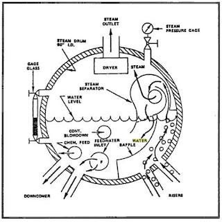 Steam Drum Diagram, Steam, Free Engine Image For User