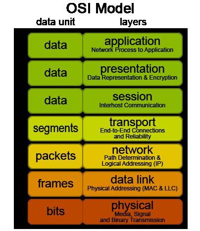 The OSI Model ccna