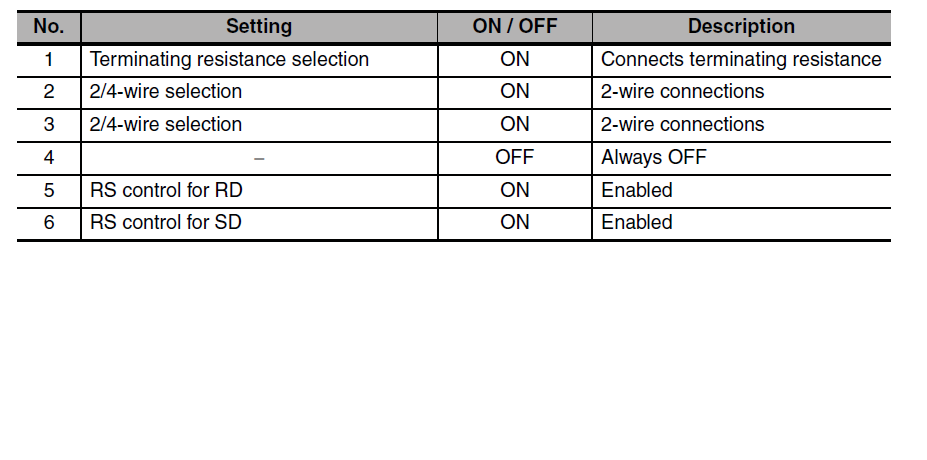 Automation Talk All About Industrial Automation How To Configure Modbus In Omron Plc Cp1e