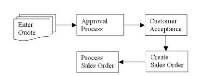 Applications and Integration Blog: Sales Quotes in Oracle Order