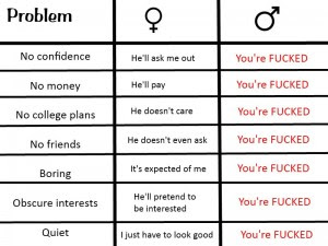 Differences: men vs. women