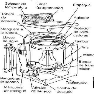 como reparar y mantener la lavadora