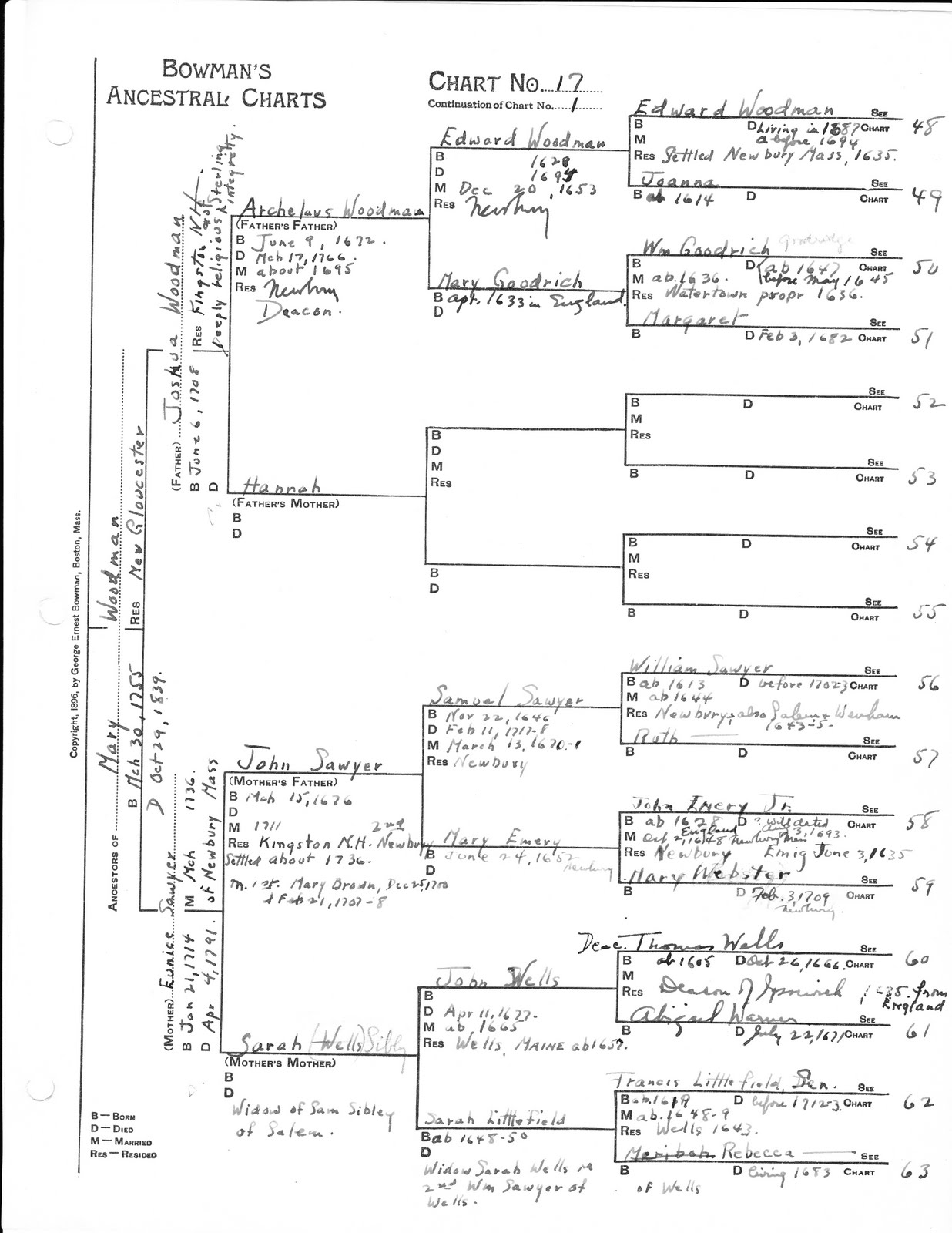 will s genealogy blog merrill haskell family ancestral chart 17