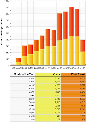 blogicito visits and page views