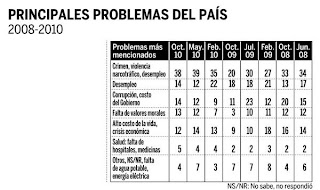 Poll: Principal problems of Honduras