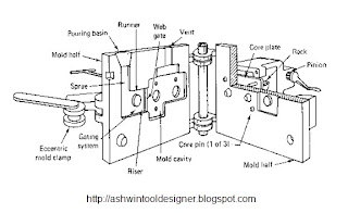 Tool Design Engineering: Permanent mold casting (gravity die casting)