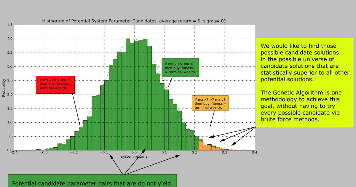 Genetic trading systems