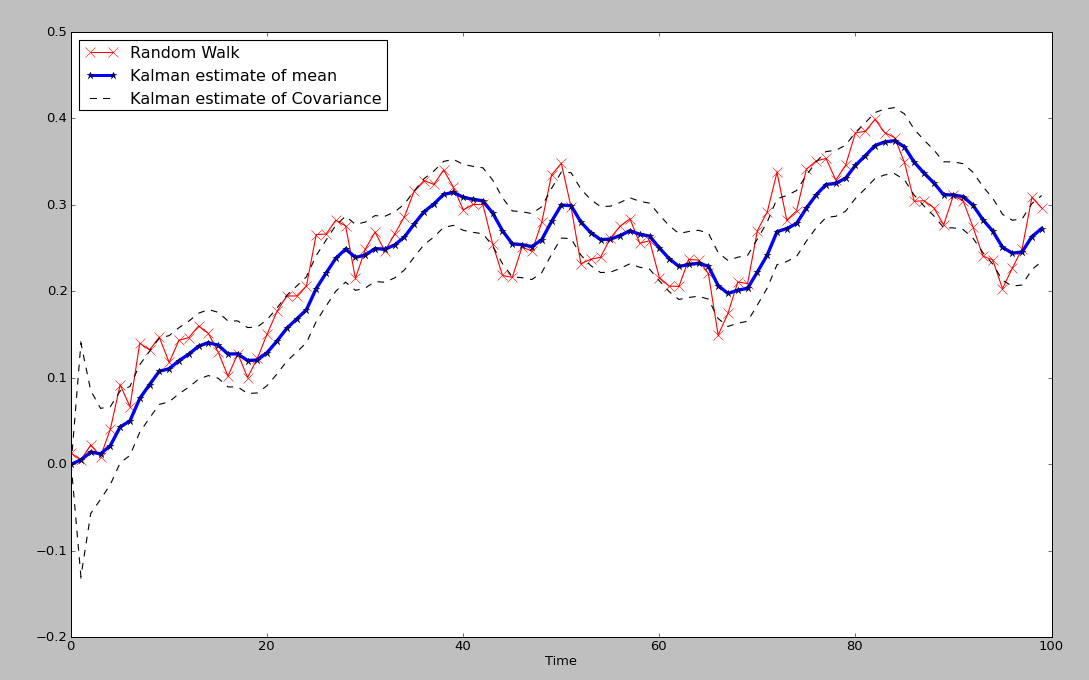 Intelligent Trading: The Kalman Filter For Financial Time Series