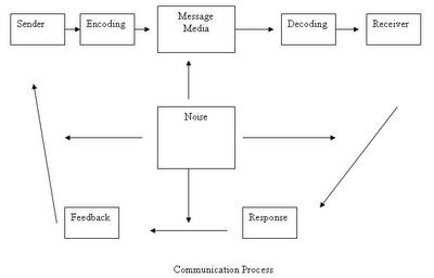 communication: Communication Process and Communication ...