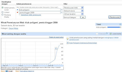 Pesta Blogger 2009 gagal total