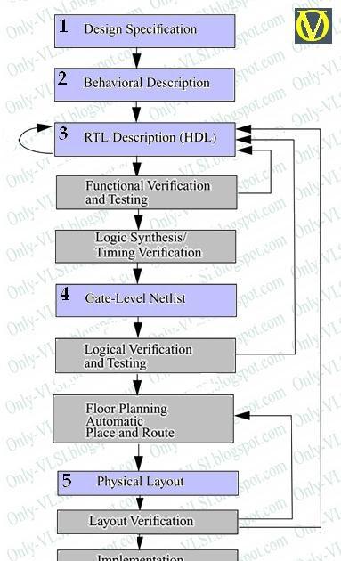 Introduction to Verilog HDL