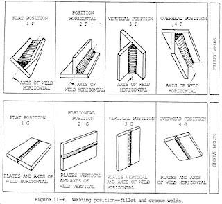 Tech manner opera horizontal position welding arc welder wiring diagram positions also rh patrickpowell