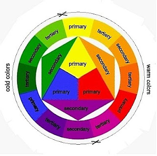 The painter's color wheel