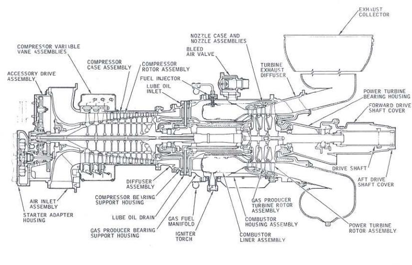 Sectional View Centaur Two Shaft Gas Turbine Engine ~ Raul\u0027s