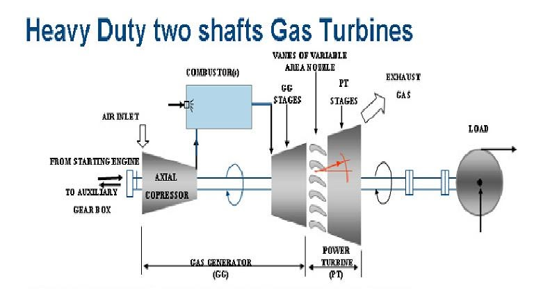 General Electric Turbine: Heavy Duty Two Shaft Gas Turbines