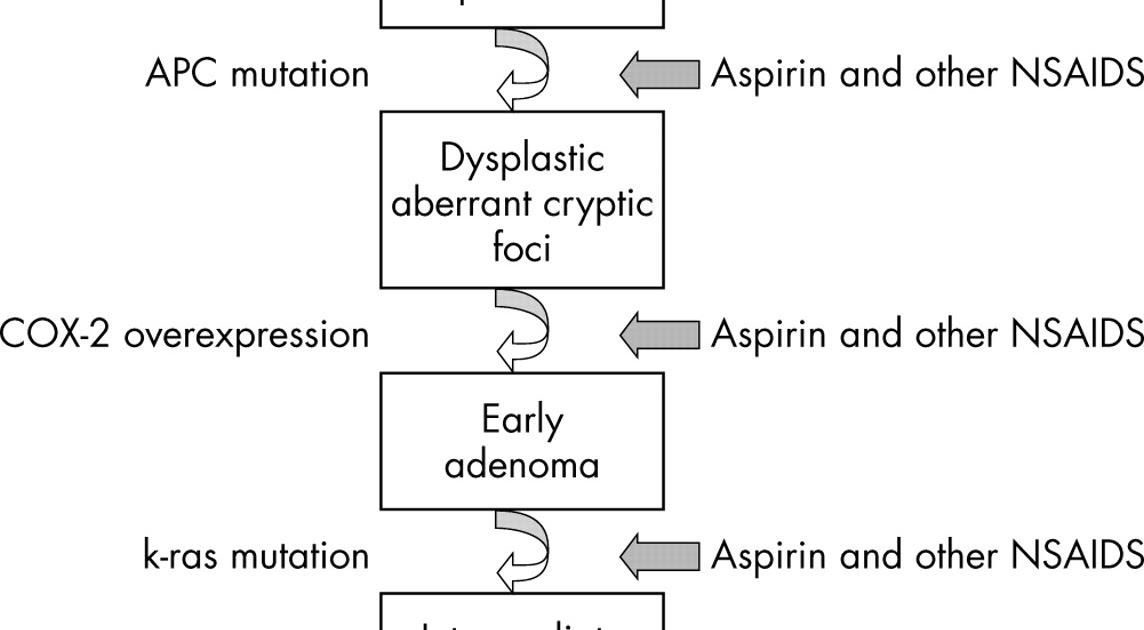 Colorectal cancer aspirin, Articole recomandate