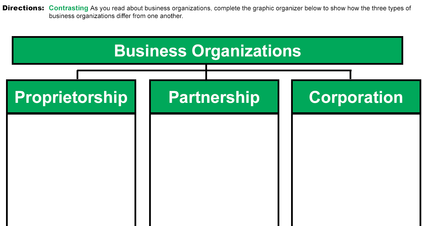 The Advantages of Each Type of Business Organization