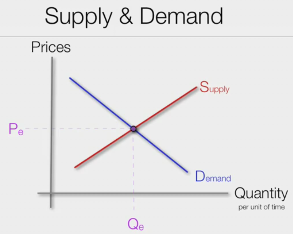 Supply And Demand Buying A Car