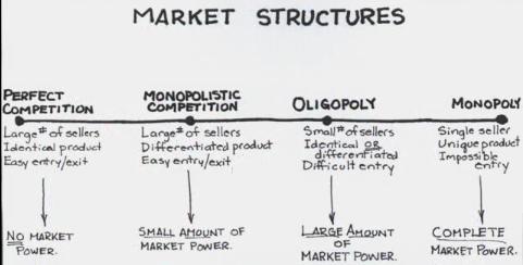 Economis Monopolistic Competition Essay