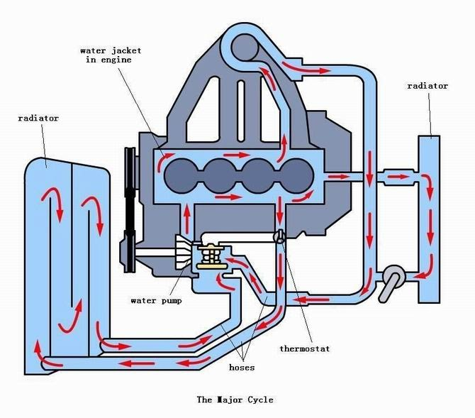 myautorepair how engine coolant flows in a cooling system. Black Bedroom Furniture Sets. Home Design Ideas
