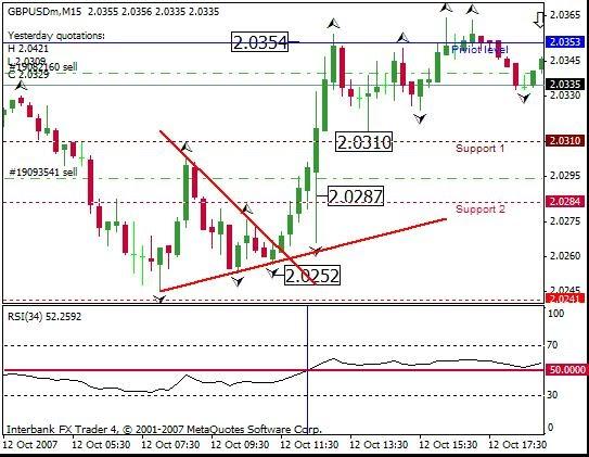 Trading strategy around pivot point