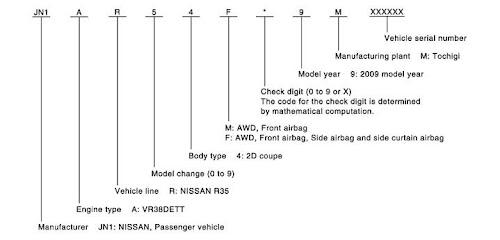 VIN Number Breakdown  Chassis Code Breakdown - 2009gtr com