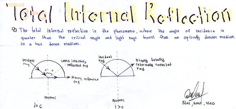 project:law-principle-concept@form4: TOTAL INTERNAL REFLECTION