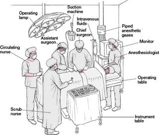 Perioperative Nursing; Surgical Nursing