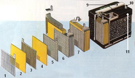 m canique v hicules l gers la batterie d 39 accumulateur. Black Bedroom Furniture Sets. Home Design Ideas