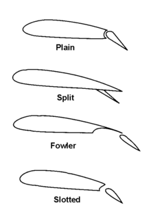 Types of flap