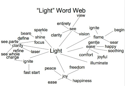 word web light purposed lives