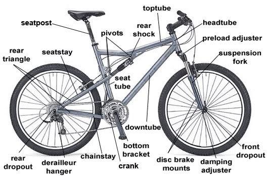 Bagian Sepeda Mtb