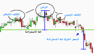 اشكال المخططات والراس قراتها ihforex chart.60.png