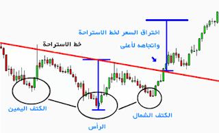 اشكال المخططات والراس قراتها ihforex chart.62.png