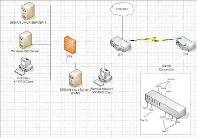 Enterprise Network Setup using Linux, Microsoft n Cisco