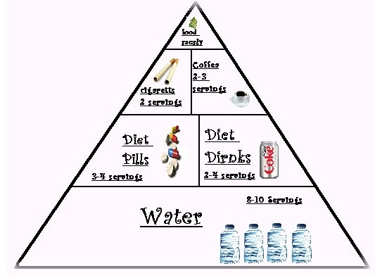 Pro Ana Diet Food List