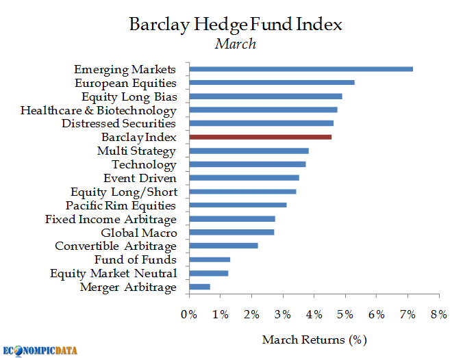 EconomPic: Hedge Funds Roar in March