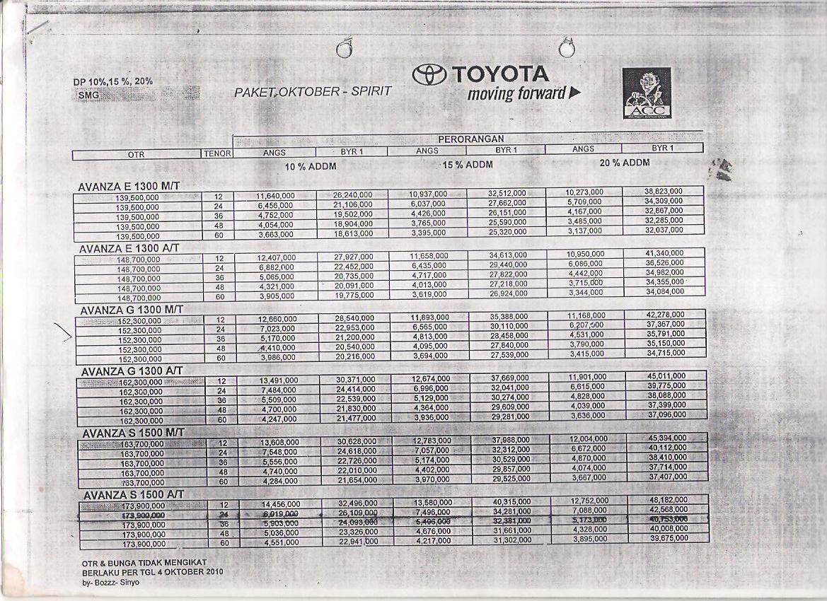 Grand New Avanza Olx Jateng Perbedaan Veloz 1.3 Dan 1.5 Paket Kredit Yang Tersedia Toyota Nasmoco Semarang