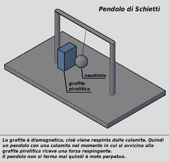 72873865307 pendolo-di-domenico-schietti-motore-magnetico-free-energy
